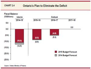 Ontario Budget 2015.1